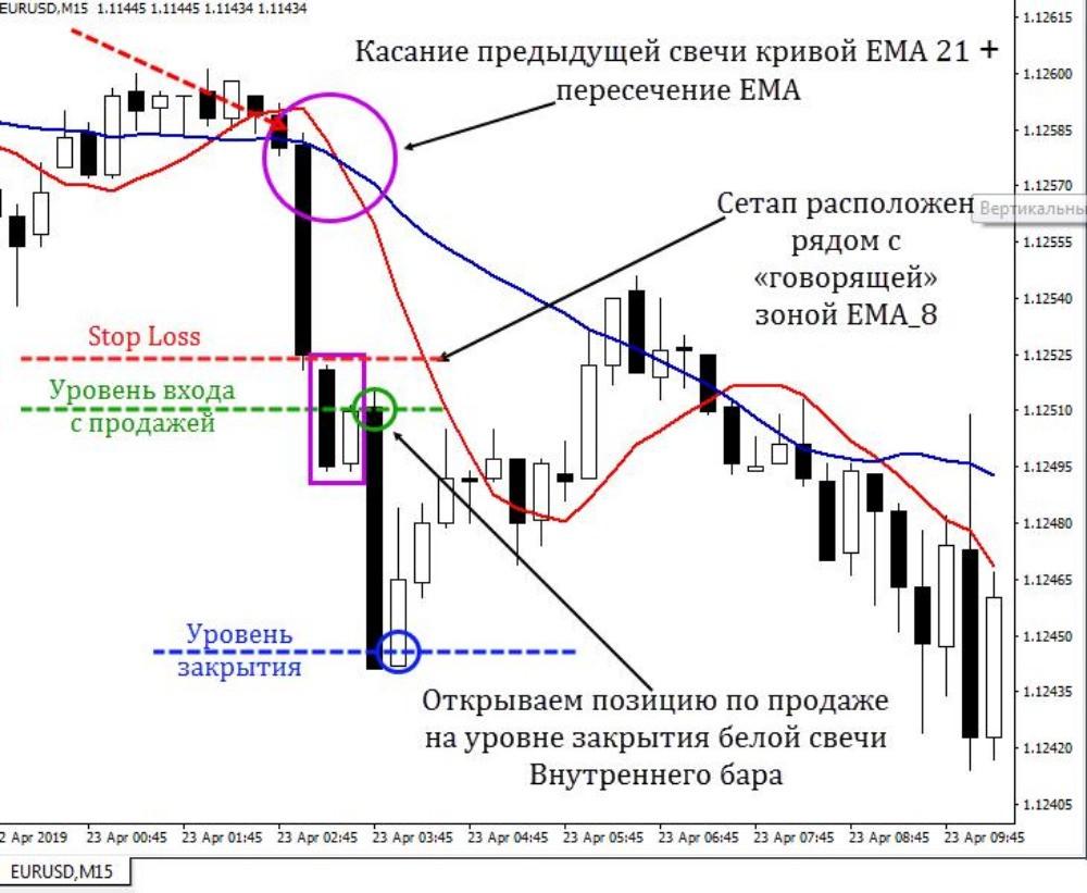 Вход в рынок с продажей по сигналам IB и двух ЕМА