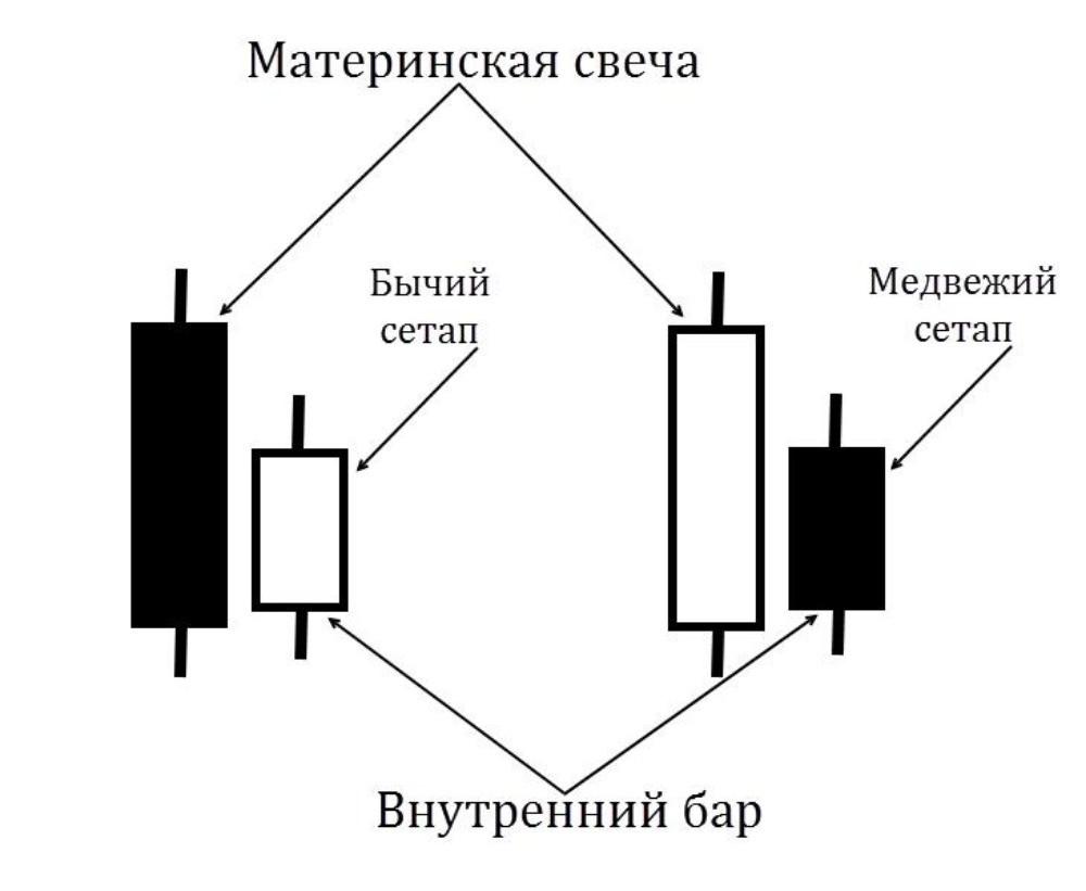 Структура паттерна Внутренний бар