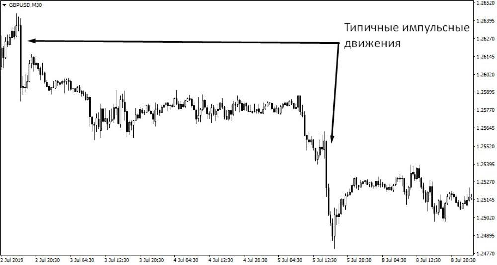 Пример быстрых и сильных движений на паре GBP/USD