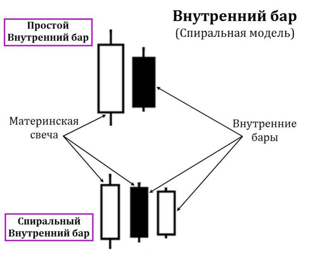 Спиральная модель Внутреннего бара