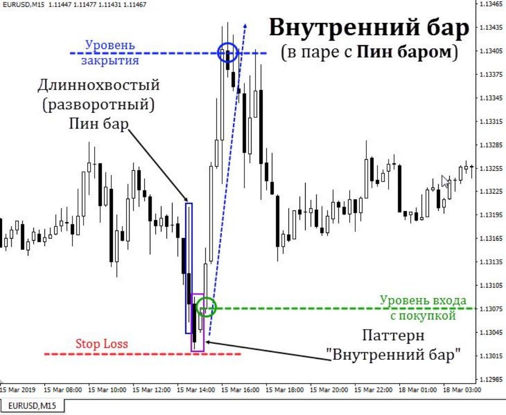 Вход в рынок по покупке по сигналам IB и Пин бара