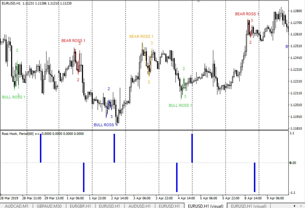 Ross Hook Indicator